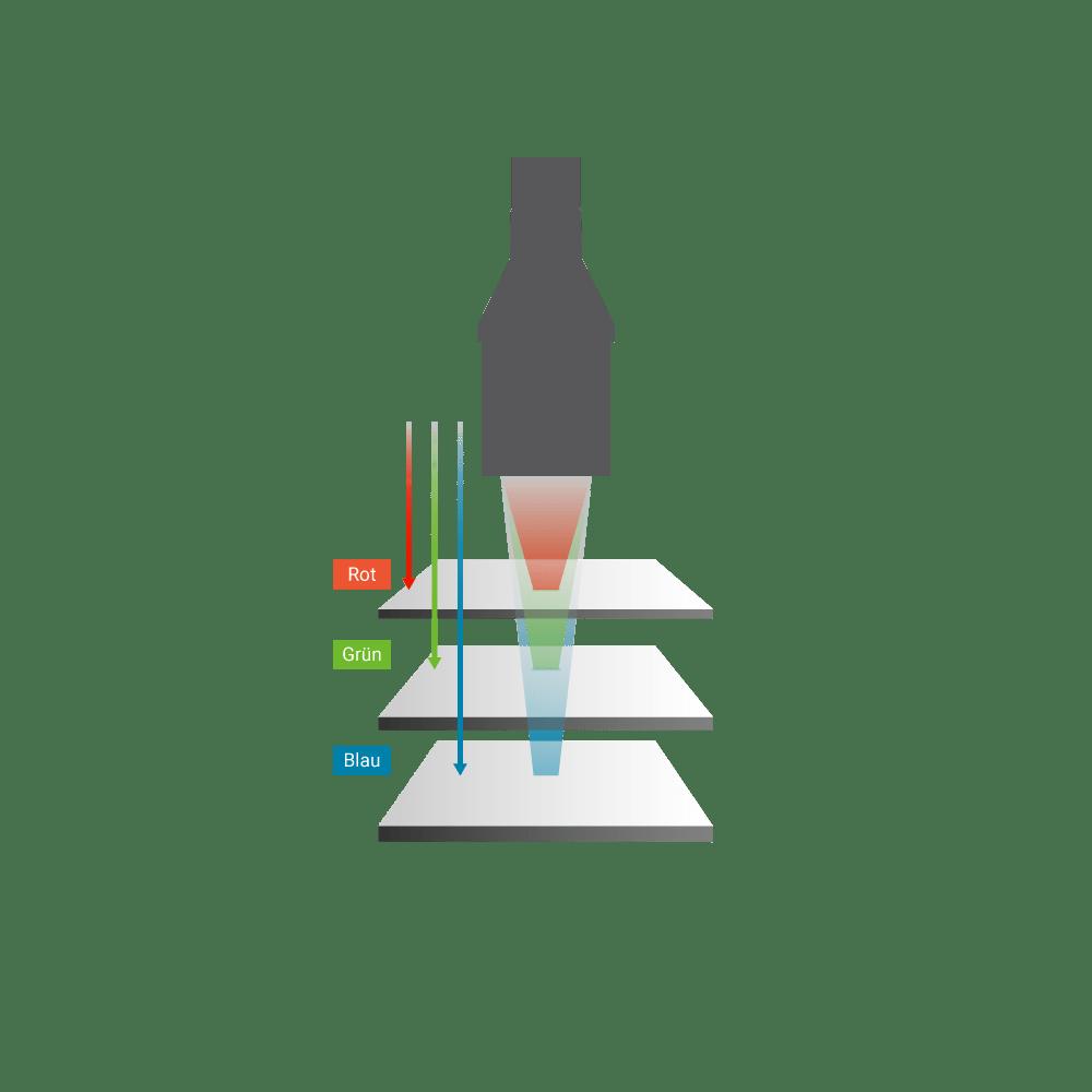 Chromatisch-konfokaler Liniensensor